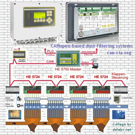 CAN Controller Area Network in Automation